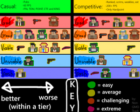 i tried to make a tier list, not sure how accurate it is, please tell me your opinion