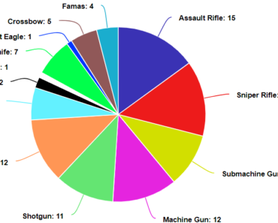 I conducted a survey of what Krunker.io Players' favourite weapons were, and the results are out: