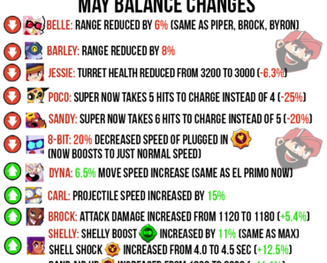 Official May Balance Changes