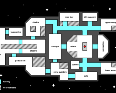I designed this map today, it's a spaceship inspired by The Skeld but with a new layout. I'm thinking of actually prototyping it in Unity. Thoughts?